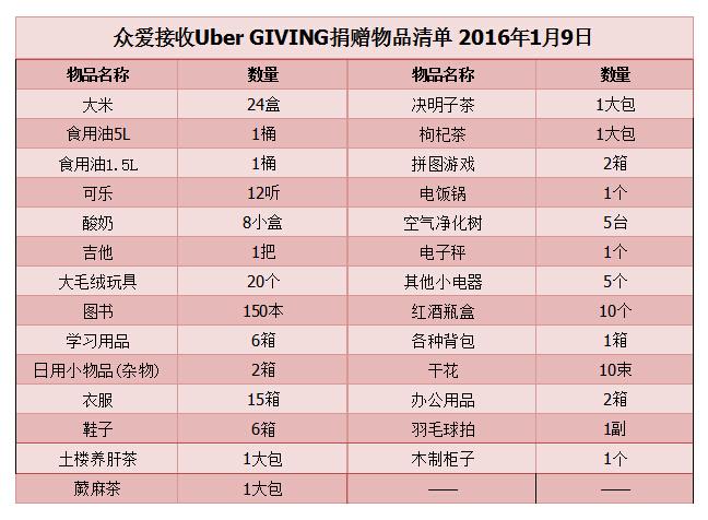 接收Uber GIVING捐赠物品明细2016年1月9日